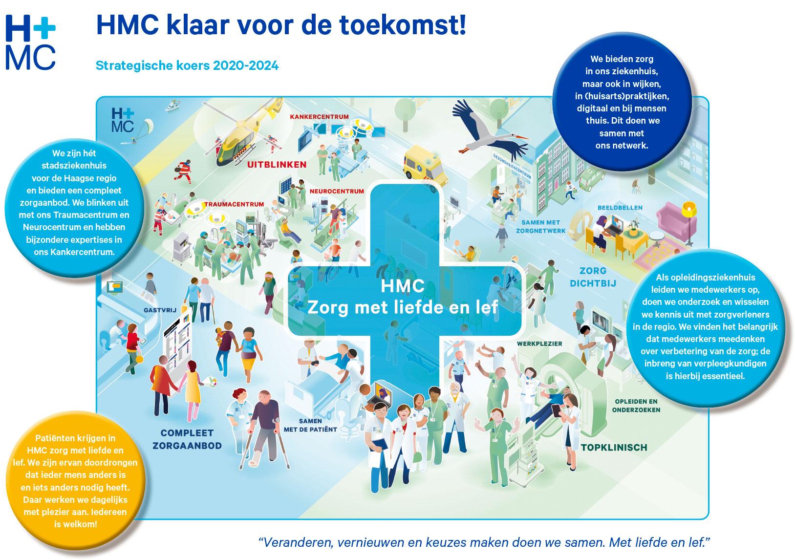 HMC SPEERPUNTEN IN STRATEGISCHE KOERS 2020-2024